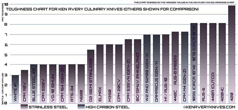 Knife Toughness Chart